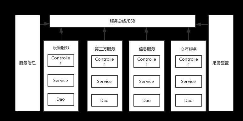 面向服务架构